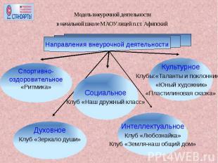 Модель внеурочной деятельности в начальной школе МАОУ лицей п.г.т. Афипский