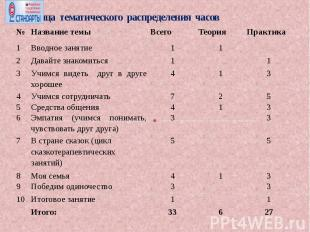 Таблица тематического распределения часов