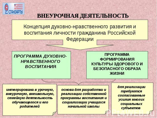 ВНЕУРОЧНАЯ ДЕЯТЕЛЬНОСТЬКонцепция духовно-нравственного развития и воспитания личности гражданина Российской Федерации