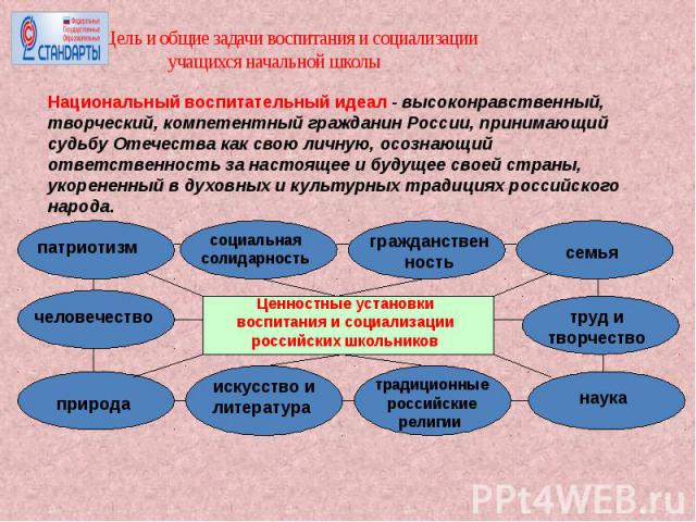 Цель и общие задачи воспитания и социализации учащихся начальной школыНациональный воспитательный идеал - высоконравственный, творческий, компетентный гражданин России, принимающий судьбу Отечества как свою личную, осознающий ответственность за наст…