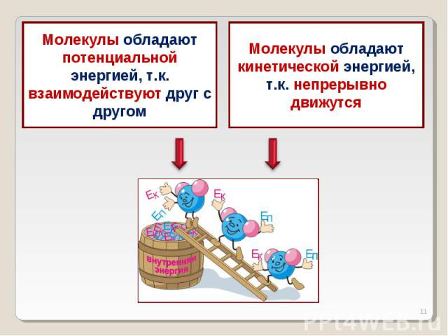 Молекулы обладают потенциальной энергией, т.к. взаимодействуют друг с другомМолекулы обладают кинетической энергией, т.к. непрерывно движутся