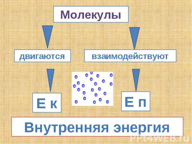 Молекулы Внутренняя энергия
