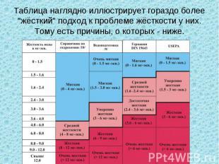 """Таблица наглядно иллюстрирует гораздо более """"жёсткий"""" подход к проблеме жёсткост"""