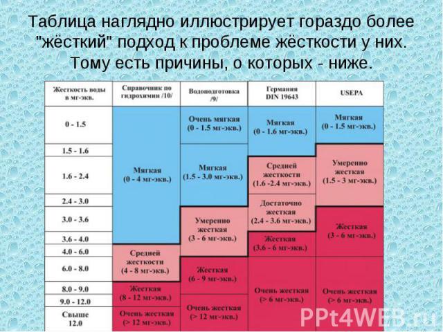Таблица наглядно иллюстрирует гораздо более