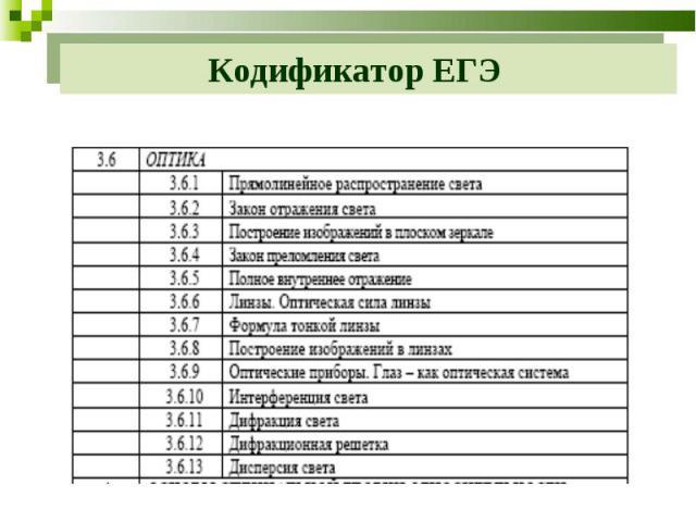 Кодификатор ЕГЭ