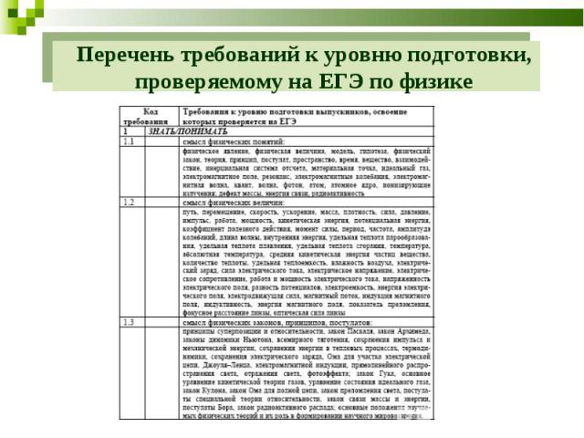 Перечень требований к уровню подготовки, проверяемому на ЕГЭ по физике