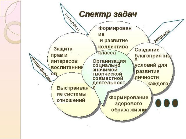 Спектр задачОрганизация социально значимой творческой совместной деятельности