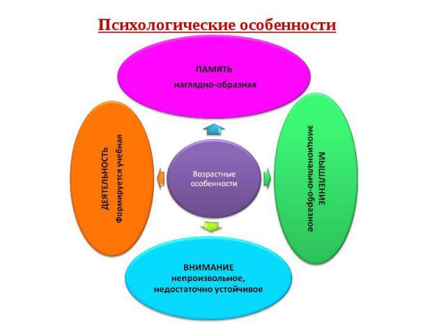 Психологические особенности