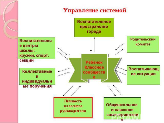 Управление системойРебенокКлассное сообщество