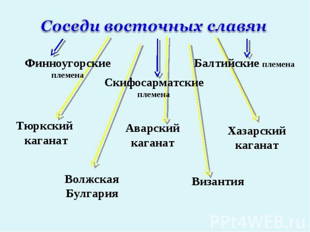 Соседи восточных славянФинноугорские племенаСкифосарматские племенаБалтийские племена