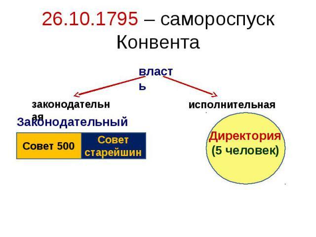 26.10.1795 – самороспуск КонвентаДиректория(5 человек)