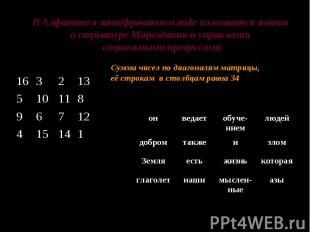 В Алфавите в зашифрованном виде излагаются знания о структуре Мироздания и управ