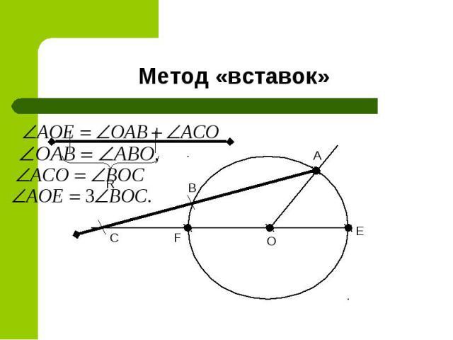 Метод «вставок»
