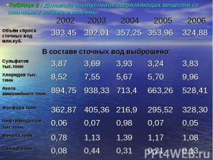 Таблица 2 : Динамика поступления загрязняющих веществ со сточными водами в водое