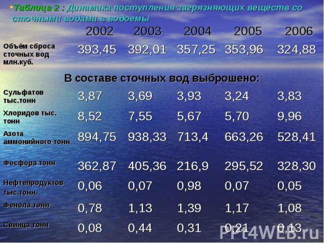 Таблица 2 : Динамика поступления загрязняющих веществ со сточными водами в водоемы