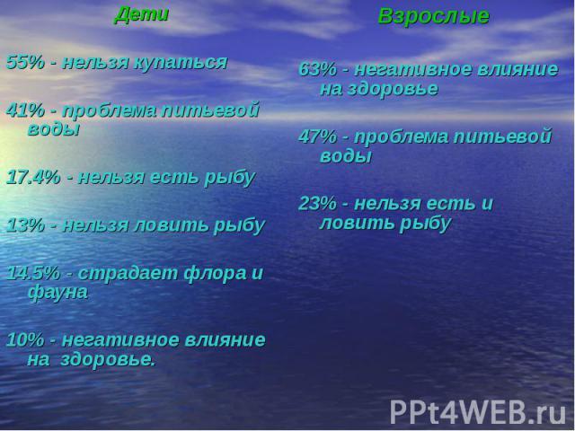 Дети55% - нельзя купаться41% - проблема питьевой воды17.4% - нельзя есть рыбу13% - нельзя ловить рыбу14.5% - страдает флора и фауна10% - негативное влияние на здоровье.Взрослые63% - негативное влияние на здоровье 47% - проблема питьевой воды23% - не…