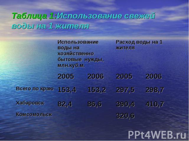 Таблица 1:Использование свежей воды на 1 жителя