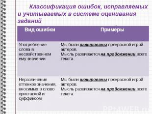 Классификация ошибок, исправляемых и учитываемых в системе оценивания заданий 1.