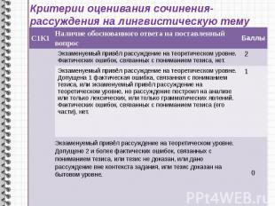 Критерии оценивания сочинения-рассуждения на лингвистическую тему (С2.1)