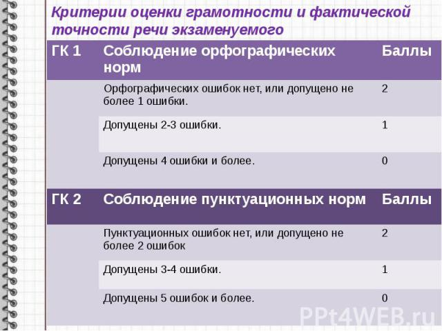 Критерии оценки грамотности и фактической точности речи экзаменуемого