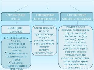 Способы фиксирования информации