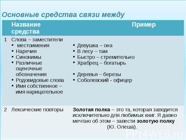 Основные средства связи между предложениями в тексте