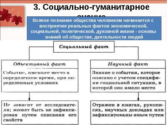 3. Социально-гуманитарное знаниеВсякое познание общества человеком начинается с восприятия реальных фактов экономической, социальной, политической, духовной жизни - основы знаний об обществе, деятельности людей