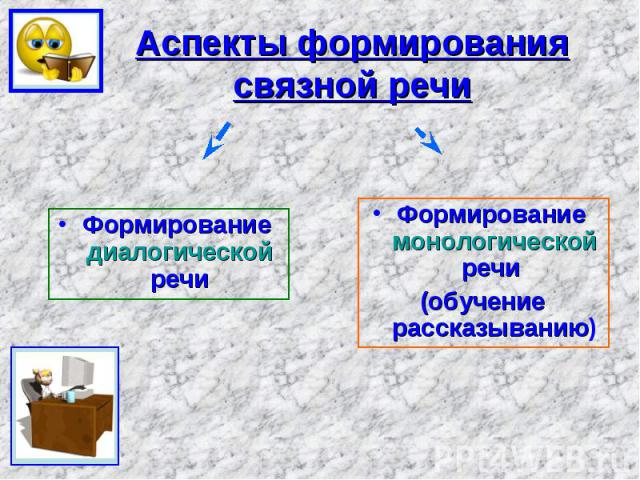 Аспекты формирования связной речи Формирование диалогической речи Формирование монологической речи (обучение рассказыванию)