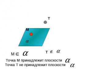Точка М принадлежит плоскости Точка Т не принадлежит плоскости