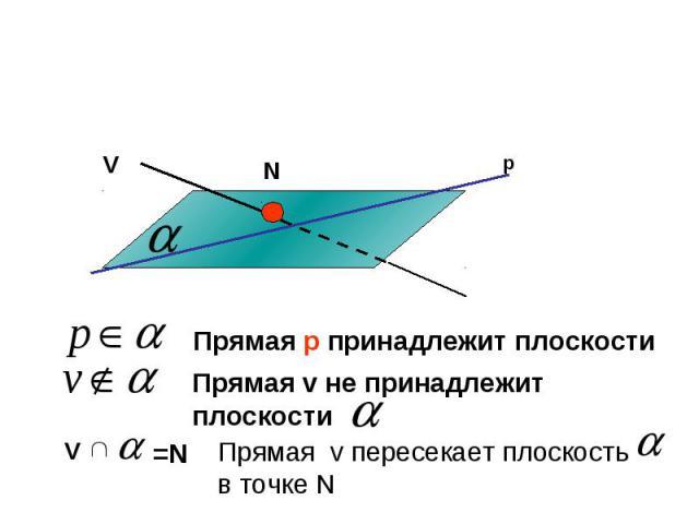 Прямая р принадлежит плоскости Прямая v не принадлежит плоскостиПрямая v пересекает плоскость в точке N