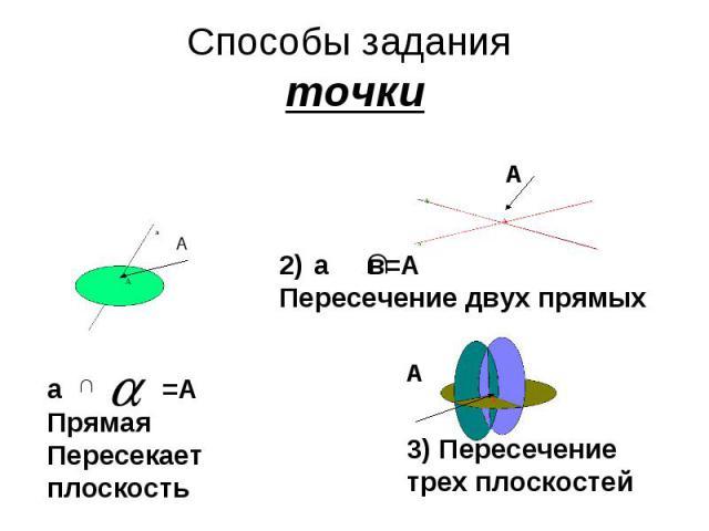 Способы задания точкиа =АПрямая Пересекает плоскость 3) Пересечение трех плоскостей