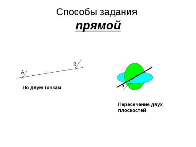 Способы задания прямой По двум точкам Пересечение двух плоскостей