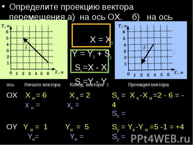 Определите проекцию вектора перемещения а) на ось ОХ. б) на ось ОУ. X = X0 + SxY = Y0 + SySx =X - X0Sy =Y - Y0