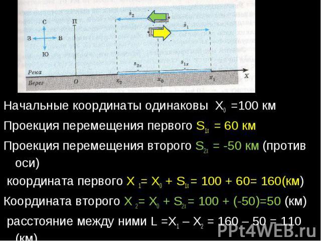 Начальные координаты одинаковы Х0 =100 кмПроекция перемещения первого S1х = 60 кмПроекция перемещения второго S2х = -50 км (против оси) координата первого X 1= X0 + S1x = 100 + 60= 160(км)Координата второго X 2= X0 + S2x = 100 + (-50)=50 (км) рассто…