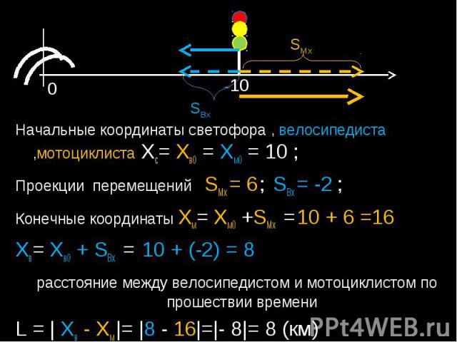 Начальные координаты светофора , велосипедиста ,мотоциклиста Xc= Xв0 = Xм0 = 10 ; Проекции перемещений SMx = 6 ; SBx = -2 ;Конечные координаты Xм= Xм0 +SMx = 10 + 6 =16Xв= Xв0 + SBx = 10 + (-2) = 8 расстояние между велосипедистом и мотоциклистом по …