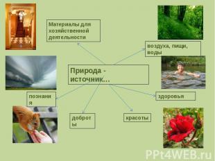 Природа - источник…Материалы для хозяйственной деятельностивоздуха, пищи, водыпо
