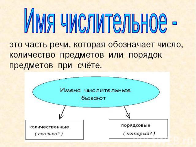 Имя числительное - это часть речи, которая обозначает число, количество предметов или порядок предметов при счёте.