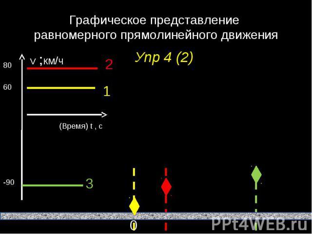 Графическое представление равномерного прямолинейного движения