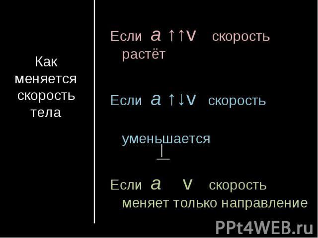 Как меняется скорость телаЕсли а ↑↑v скорость растётЕсли а ↑↓v скорость уменьшаетсяЕсли а v скорость меняет только направление