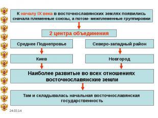 К началу IX века в восточнославянских землях появилисьсначала племенные союзы, а