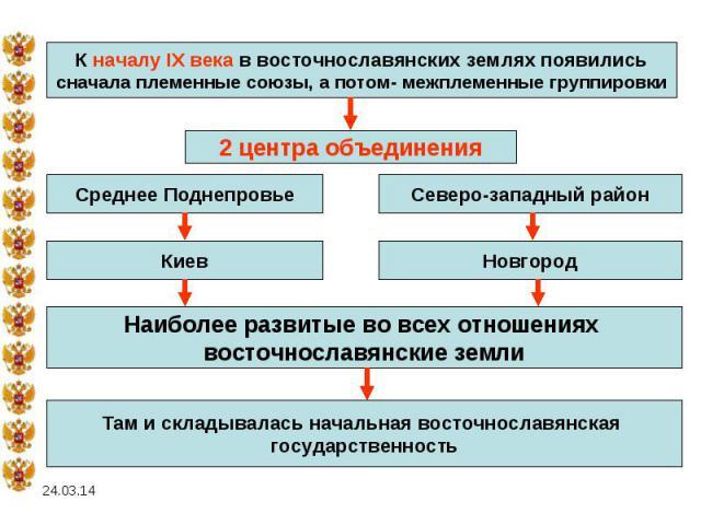 К началу IX века в восточнославянских землях появилисьсначала племенные союзы, а потом- межплеменные группировкиНаиболее развитые во всех отношениях восточнославянские землиТам и складывалась начальная восточнославянская государственность