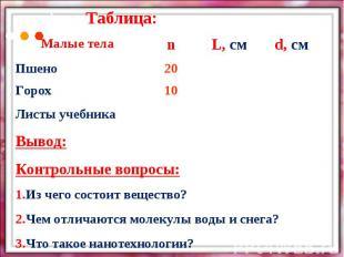 Таблица:Вывод:Контрольные вопросы:1.Из чего состоит вещество?2.Чем отличаются мо