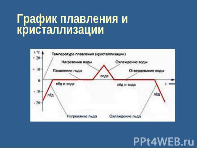 График плавления и кристаллизации