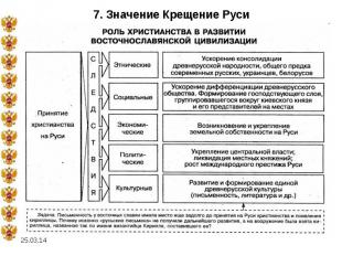 7. Значение Крещение Руси