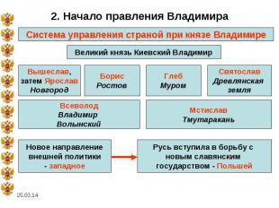 2. Начало правления ВладимираСистема управления страной при князе ВладимиреВелик