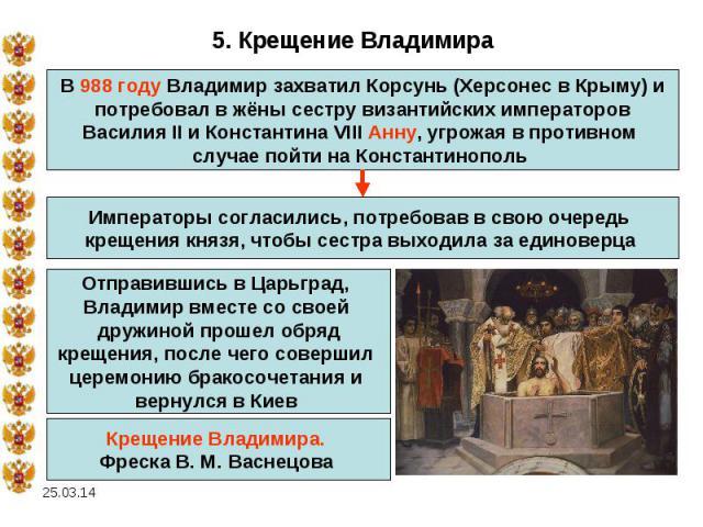 5. Крещение ВладимираВ 988 году Владимир захватил Корсунь (Херсонес в Крыму) ипотребовал в жёны сестру византийских императоровВасилия II и Константина VIII Анну, угрожая в противном случае пойти на Константинополь Императоры согласились, потребовав…