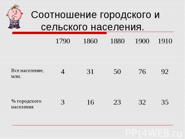 Соотношение городского и сельского населения.