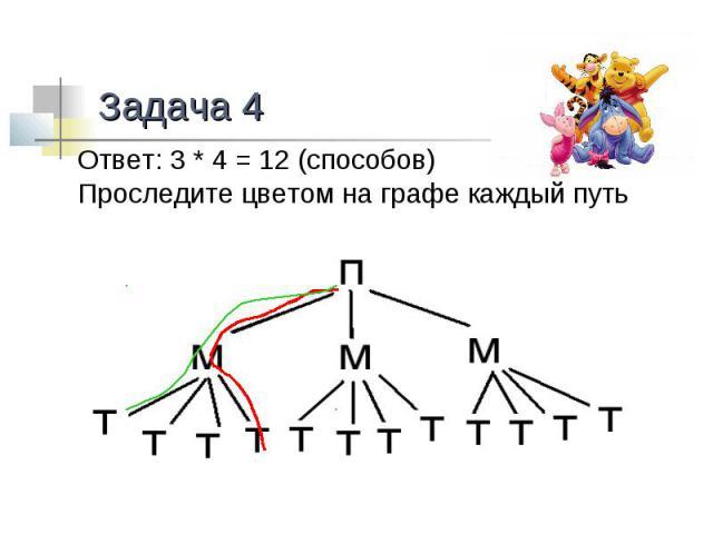 Задача 4Ответ: 3 * 4 = 12 (способов)Проследите цветом на графе каждый путь
