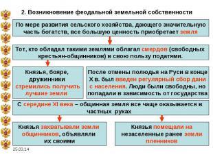 2. Возникновение феодальной земельной собственностиПо мере развития сельского хо