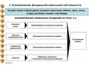 2. Возникновение феодальной земельной собственностиВ руки князя переходили лучши